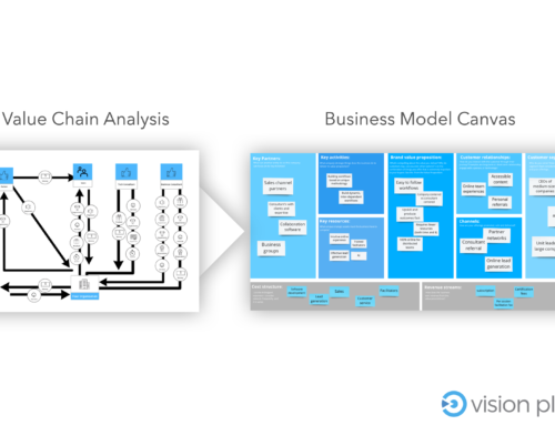 Video: learn how brilliant leaders combine Value Chain Analysis with Business Model Canvas to create resilience.